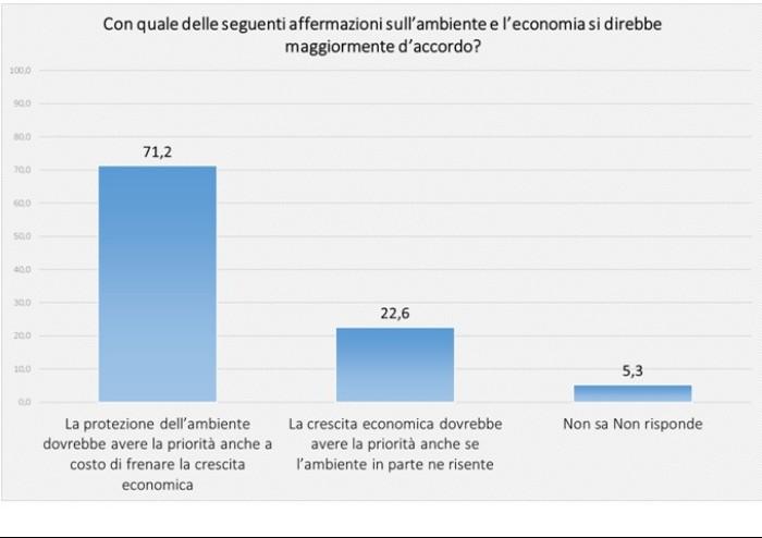 Fondazione Del Monte: per i modenesi è più importante agire su ambiente che su sicurezza