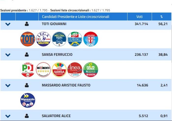 Voto Regioni, finisce 3-3