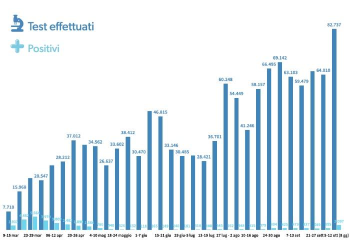 Percentuale positivi su tamponi fatti oggi dieci volte inferiore a quella di marzo