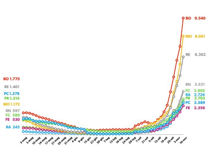 Indice contagio 1,63: E-R sesta ma la zona arancione non è scontata